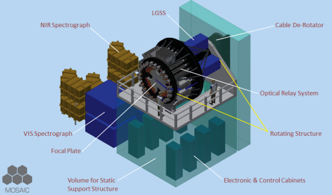 Overview of the instrument. MOSAIC development will generate several innovative and smart developments which will trigger a huge leverage effect on several areas, e.g., Deformable Mirrors, Optical Systems, fibre assemblies, detectors for both science and wave-front sensing, and real time computers. To understand the scale of the picture, look at the humans standing on the platform around the instrument. Picture: ESO/MOSAIC